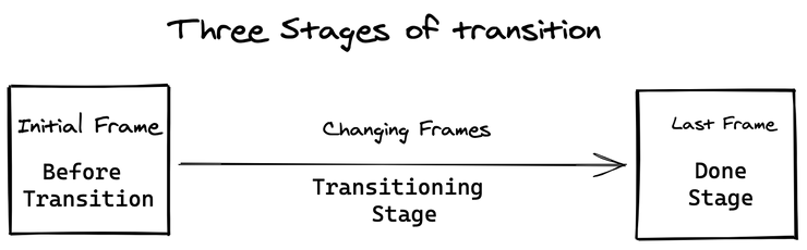 three-stages-of-transition